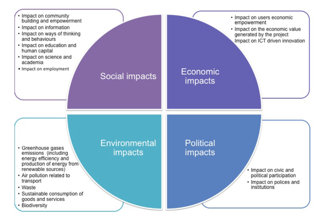 assessment of social impacts on local Social impact assessment page content cardno believes that the management of social liabilities – guided by early and appropriate consideration of impacts and development and implementation of effective impact management plans – can result in higher earnings for the companies involved as well as benefit the environment and local communities.